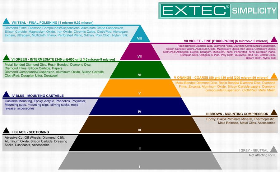 EXTEC Simplicity Chart